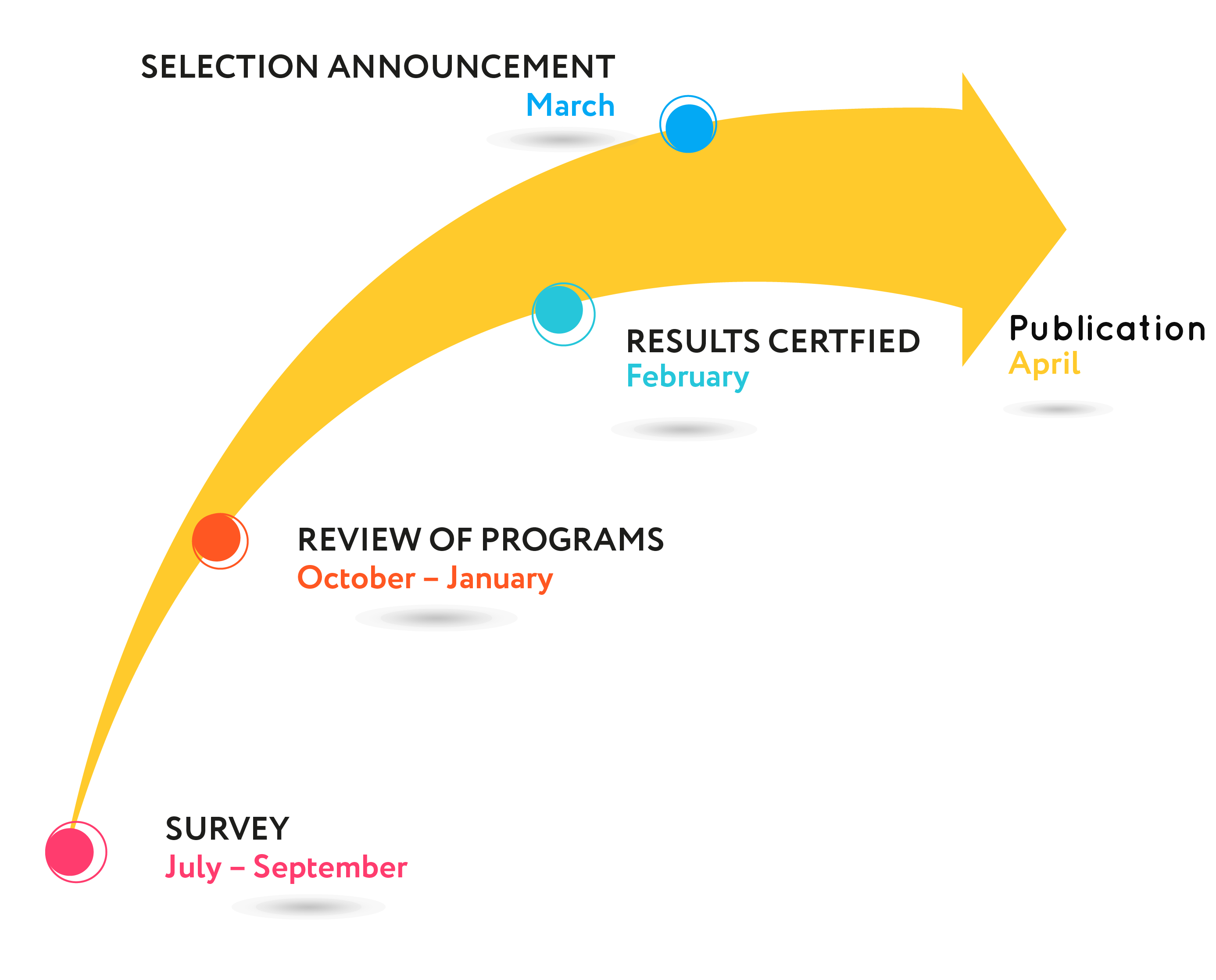 February to June : Survey ; July to September : Review of programs ; October : Result certified and Selection announcement ; December : Publication