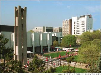 Logo Temple University - Fox School of Business